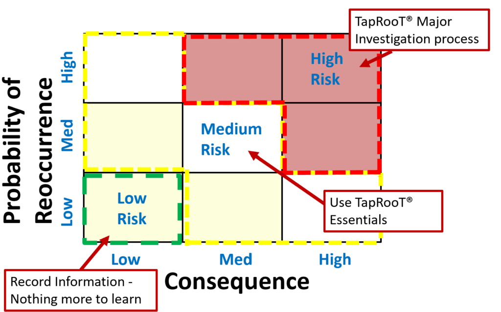 Major Incident Investigation: Probability of Reccurence