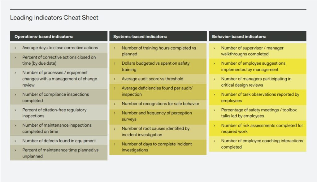 Health and Safety leading indicators could be divided into three categories: Operations-based, Systems- based, and Behavior-based. Learn examples of each type of health and safety leading indicator.